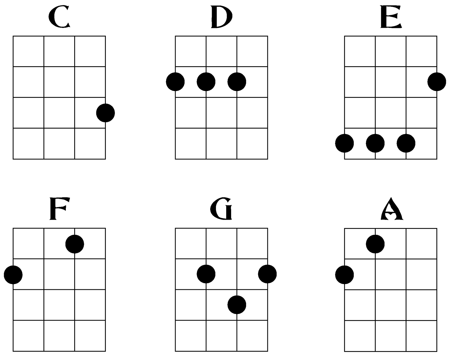 photograph regarding Printable Ukulele Chord Chart for Beginners referred to as Ukulele Chords How towards Perform Ukulele - Austin Bazaar Audio